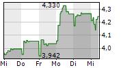 MAUREL & PROM SA 1-Woche-Intraday-Chart