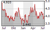 MAVERIX METALS INC Chart 1 Jahr