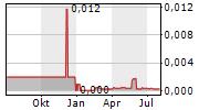 MAVSHACK AB Chart 1 Jahr