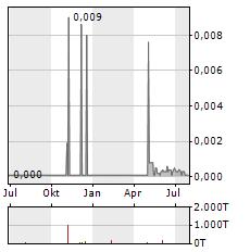 MAVSHACK Aktie Chart 1 Jahr