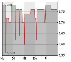 MAX AUTOMATION SE Chart 1 Jahr
