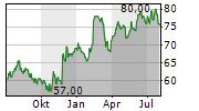 MAXIMUS INC Chart 1 Jahr