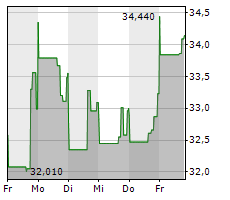 MAXLINEAR INC Chart 1 Jahr