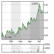MAYFAIR GOLD Aktie Chart 1 Jahr