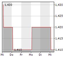 MAYFAIR GOLD CORP Chart 1 Jahr