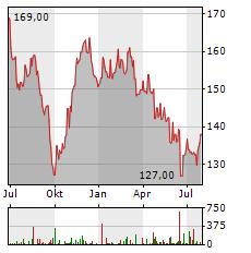 MAYR-MELNHOF KARTON Aktie Chart 1 Jahr