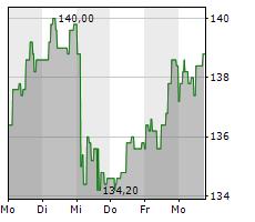 MAYR-MELNHOF KARTON AG Chart 1 Jahr