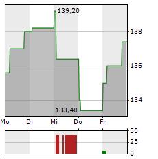 MAYR-MELNHOF KARTON Aktie 1-Woche-Intraday-Chart