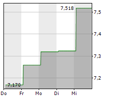 MAZDA MOTOR CORPORATION Chart 1 Jahr