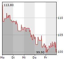 MBB SE Chart 1 Jahr