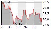 MBB SE 5-Tage-Chart