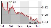 MBH CORPORATION PLC Chart 1 Jahr