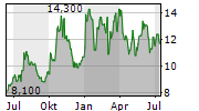 MBIA INC Chart 1 Jahr