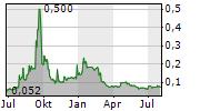 MC MINING LIMITED Chart 1 Jahr