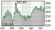 MCDONALDS CORPORATION Chart 1 Jahr