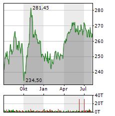 MCDONALDS Aktie Chart 1 Jahr