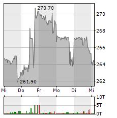 MCDONALDS Aktie 1-Woche-Intraday-Chart