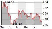 MCDONALDS CORPORATION 1-Woche-Intraday-Chart