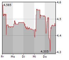 MCH GROUP AG Chart 1 Jahr