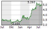 MCI CAPITAL SA Chart 1 Jahr