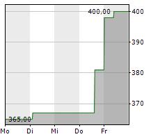 MCKESSON CORPORATION Chart 1 Jahr