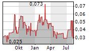 MCLAREN RESOURCES INC Chart 1 Jahr