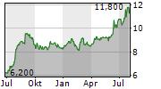 MCMILLAN SHAKESPEARE LIMITED Chart 1 Jahr