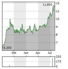 MCMILLAN SHAKESPEARE Aktie Chart 1 Jahr