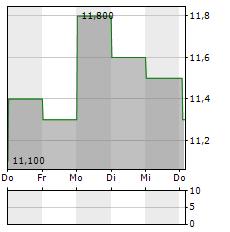 MCMILLAN SHAKESPEARE Aktie 1-Woche-Intraday-Chart