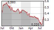 MCPHERSONS LIMITED Chart 1 Jahr