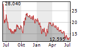 MCPHY ENERGY SA Chart 1 Jahr