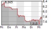 MCPHY ENERGY SA 1-Woche-Intraday-Chart