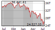 MDAX Chart 1 Jahr
