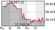 MDAX 5-Tage-Chart