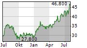 MDC HOLDINGS INC Chart 1 Jahr