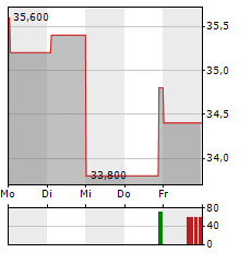 MDC HOLDINGS Aktie 5-Tage-Chart
