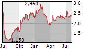 MDF COMMERCE INC Chart 1 Jahr