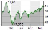 MEAG FAIRRETURN A Chart 1 Jahr