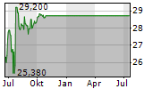 MEDALLIA INC Chart 1 Jahr