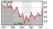 MEDCAP AB Chart 1 Jahr