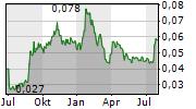 MEDCO ENERGI INTERNASIONAL TBK Chart 1 Jahr