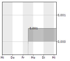 MEDGOLD RESOURCES CORP Chart 1 Jahr