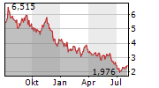 MEDIA AND GAMES INVEST SE Chart 1 Jahr