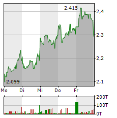 MEDIA AND GAMES INVEST Aktie 5-Tage-Chart