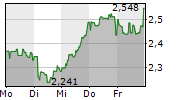 MEDIA AND GAMES INVEST SE 5-Tage-Chart