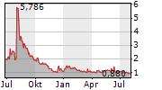 MEDIACO HOLDING INC Chart 1 Jahr