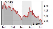 MEDIASET ESPANA COMUNICACION SA Chart 1 Jahr