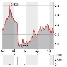 MEDIBANK PRIVATE Aktie Chart 1 Jahr