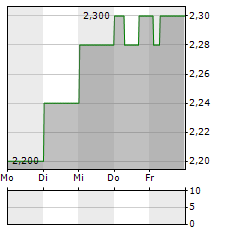 MEDIBANK PRIVATE Aktie 5-Tage-Chart