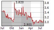 MEDICLIN AG Chart 1 Jahr